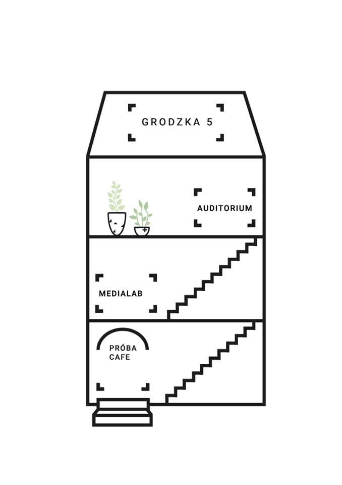 Schemat budynku Grodzka 5. Na parterze wejście do budynku po schodach, na wprost Próba Cafe. Po prawej schody na górę. Na pierwszym piętrze Sala Medialabowa i schody na drugie piętro. Na drugim piętrze sala widowiskowa.